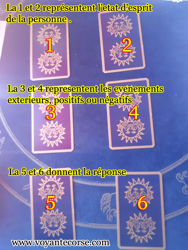 Methode 6 cartes reponse a une question